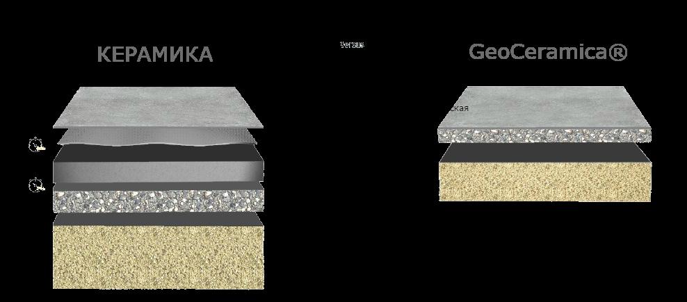 Способ укладки плит GeoCeramica