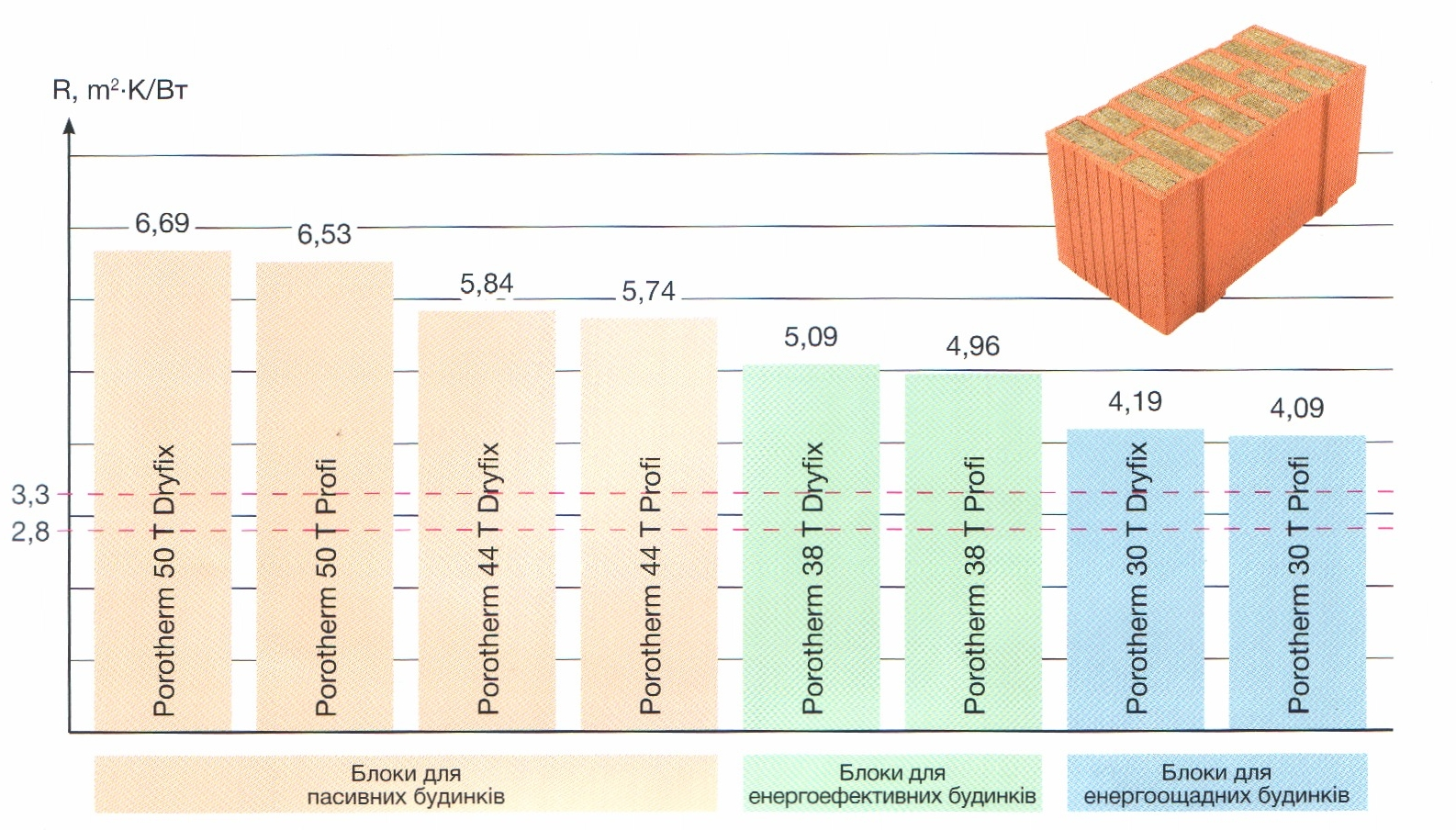 Технические характеристики блоков thermo