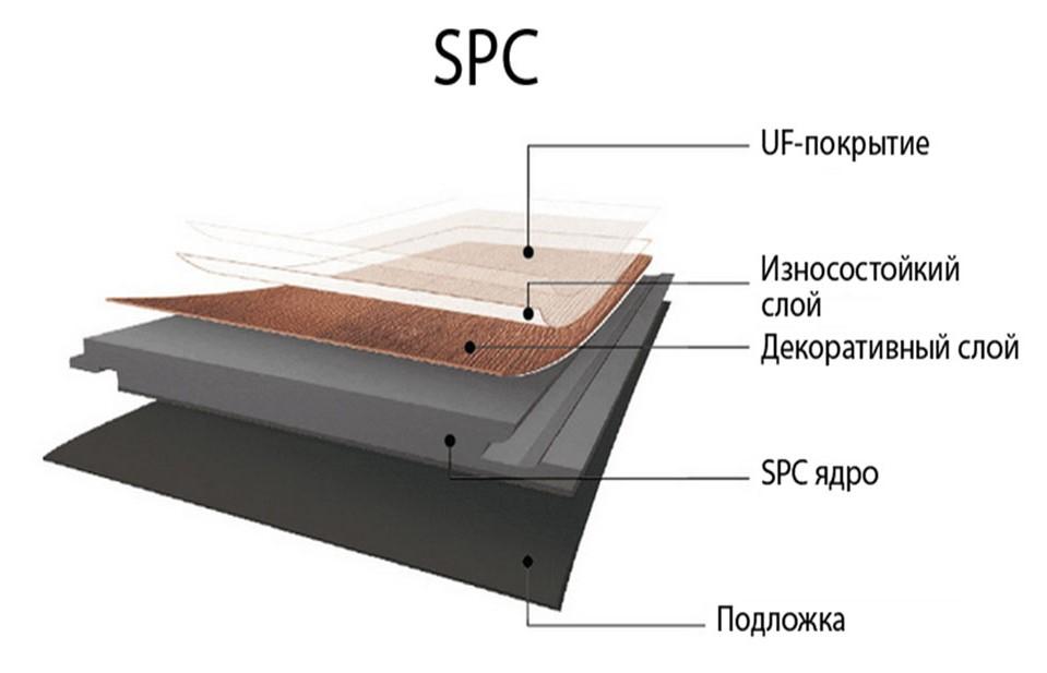 struktura_spc_laminat